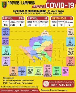 Update Info Covid-19 di Provinsi Lampung, 25 April 2020, PDP bertambah 5 Orang